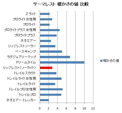 サーマレスト 暖かさの値比較グラフ